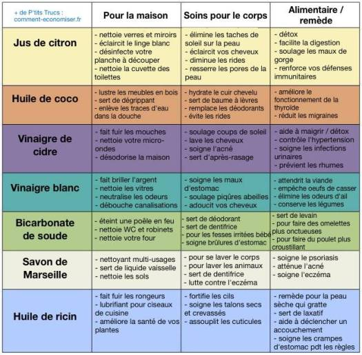 utilisations-produits-naturels-pour-economiser